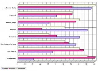 Grafico 1 - Valori trasposizioni