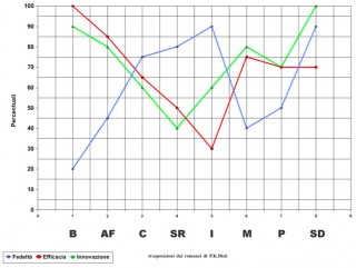 Grafico 2 – Valori trasposizioni in ordine cronologico