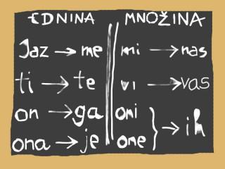 Genitivo dei pronomi personali in croato