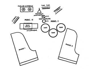Schema dell'organico strumentale